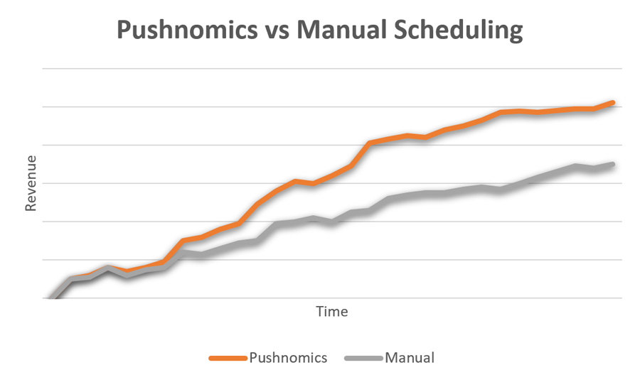 chart showing Pushnomics outperformning manual targeting by over 30%
