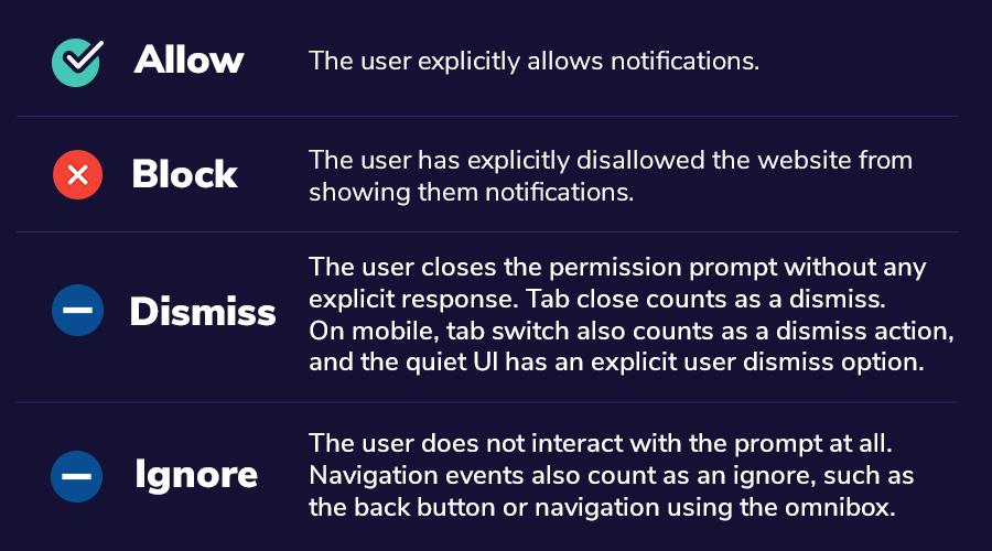 google chrome push notification prompt user engagement types